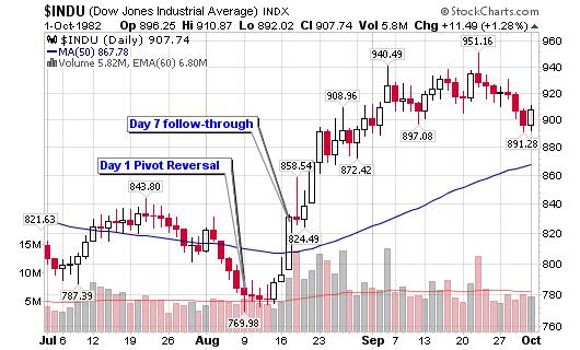 Pivot point reversal trading system