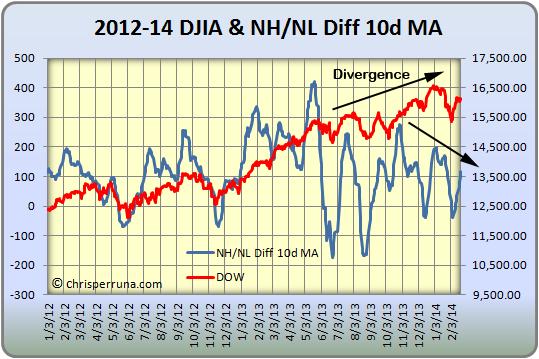 2014_02-23_NHNL_Diff_10MA-Dow
