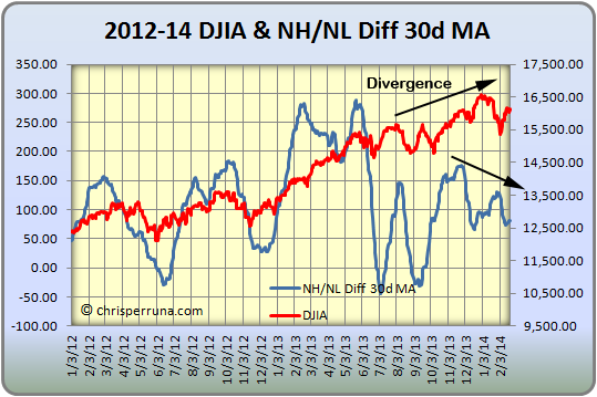 2014_02-23_NHNL_Diff_30MA-Dow