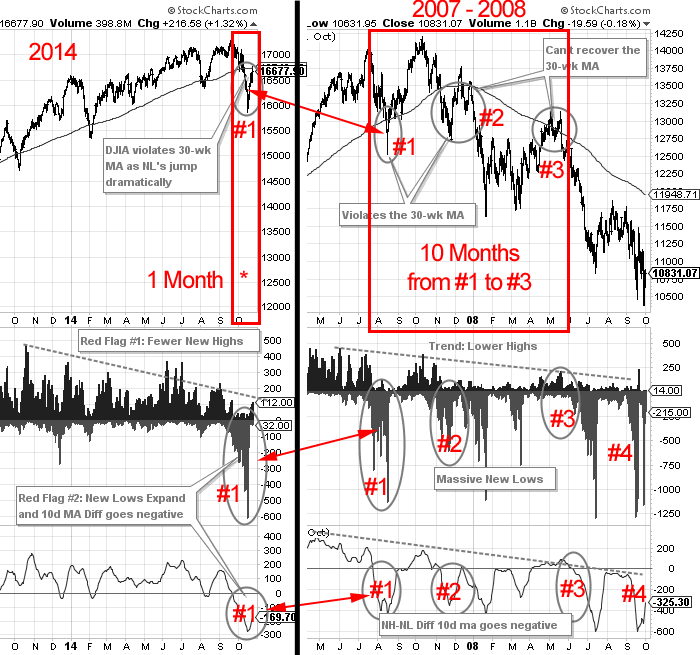 2014_10-30_NHNL_Diff_NYSE_2007vs2014
