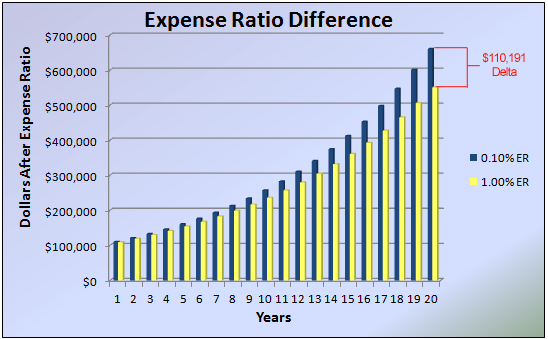 2016_04-03_Expense-Ratio-Chart